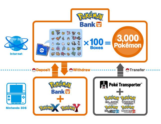 Pokémon Bank diagram