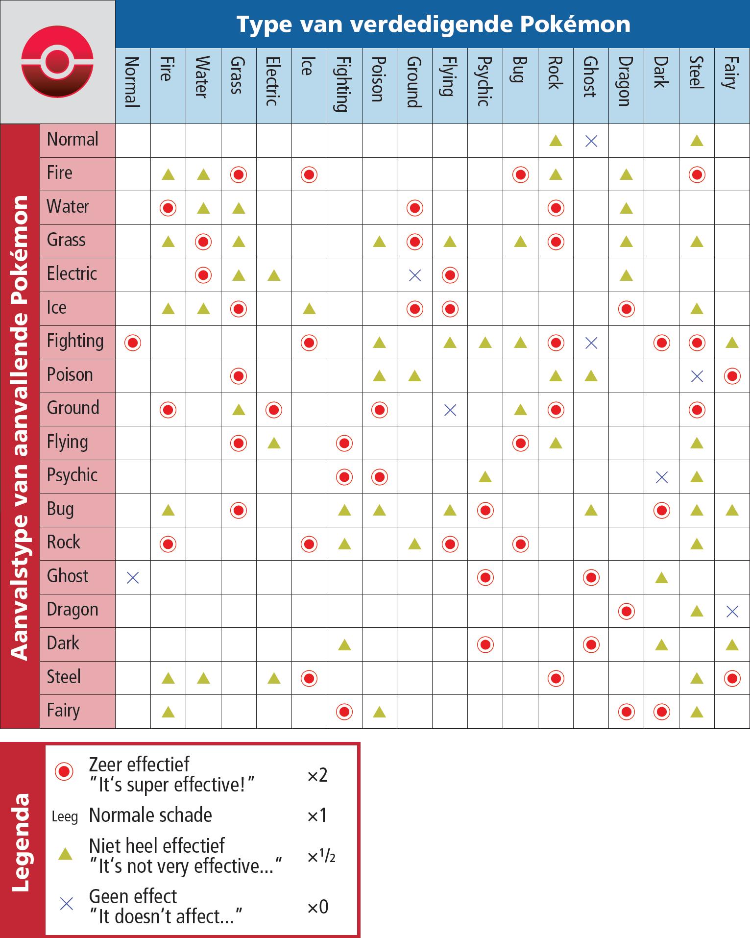 Pokémon X & Y Type Chart